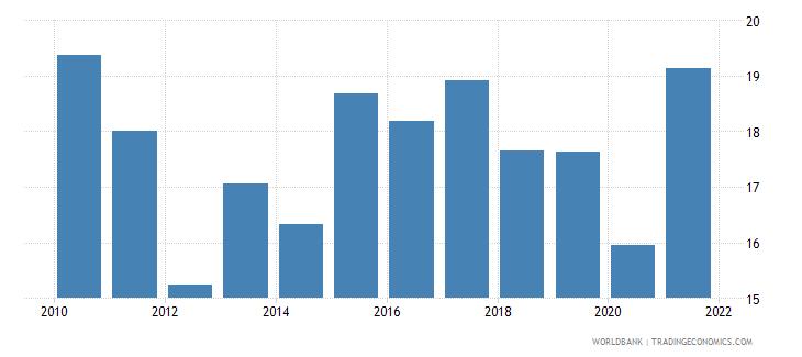 morocco adjusted savings net national savings percent of gni wb data