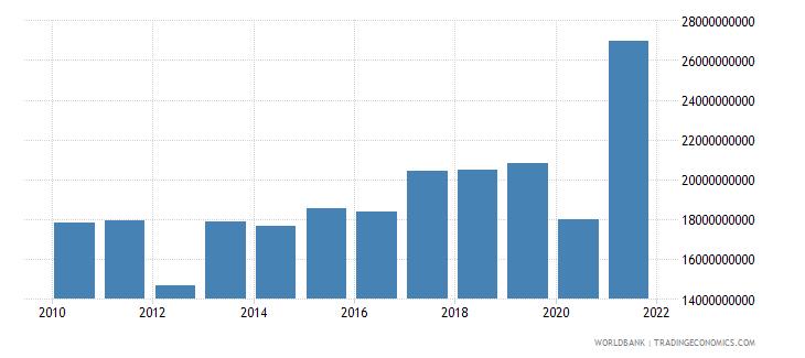 morocco adjusted savings net national savings us dollar wb data