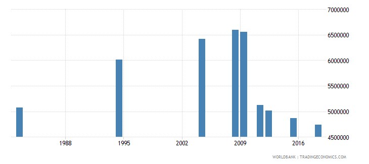 morocco adult illiterate population 15 years female number wb data