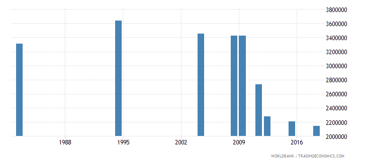morocco adult illiterate population 15 years male number wb data