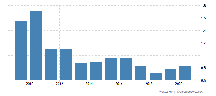 morocco agricultural raw materials exports percent of merchandise exports wb data