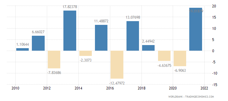 morocco agriculture value added annual percent growth wb data