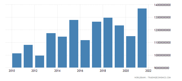 morocco agriculture value added constant 2000 us dollar wb data
