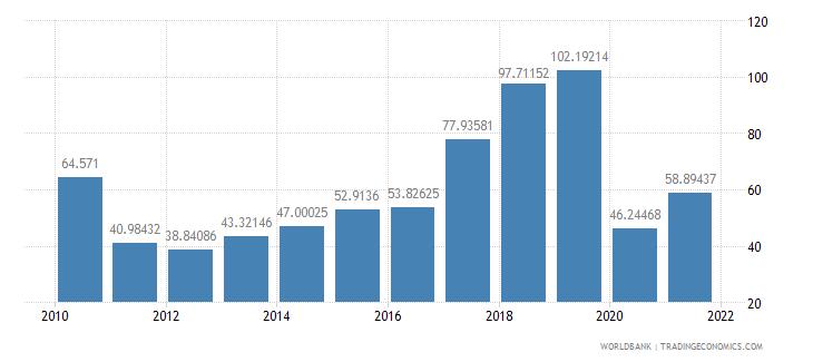 morocco air transport freight million ton km wb data