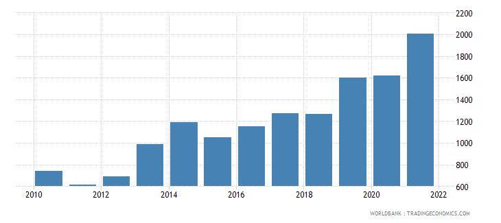 morocco aquaculture production metric tons wb data