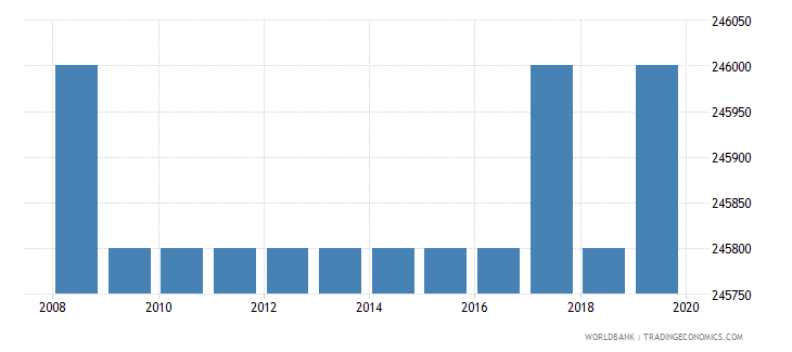 morocco armed forces personnel total wb data