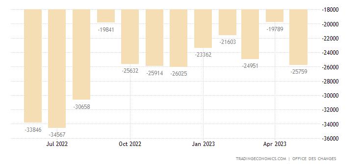 Morocco Balance of Trade