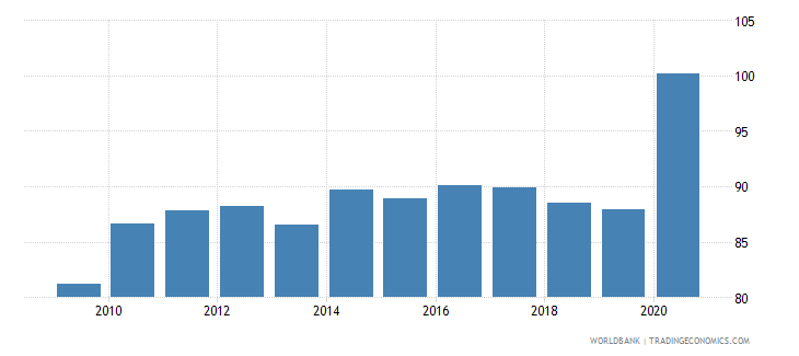 morocco bank deposits to gdp percent wb data