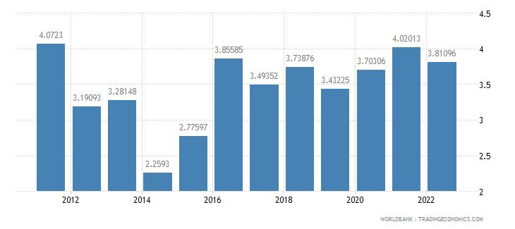 morocco bank liquid reserves to bank assets ratio percent wb data