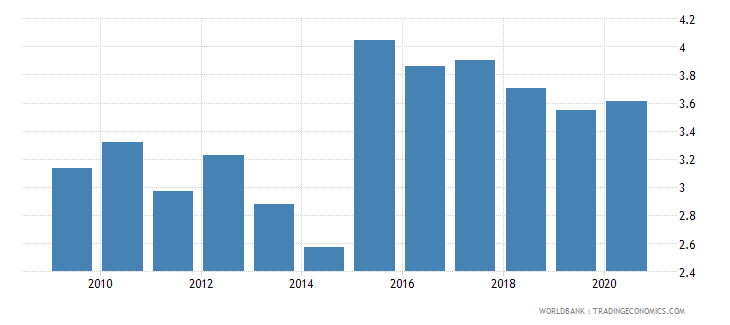 morocco bank net interest margin percent wb data