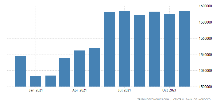 Morocco Banks Balance Sheet
