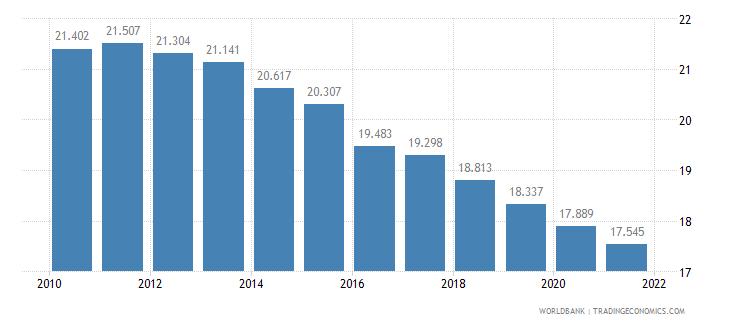 morocco birth rate crude per 1 000 people wb data