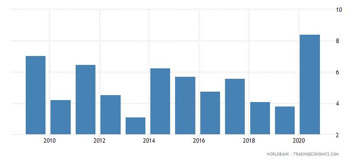 morocco broad money growth annual percent wb data