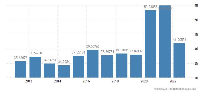 morocco communications computer etc percent of service exports bop wb data
