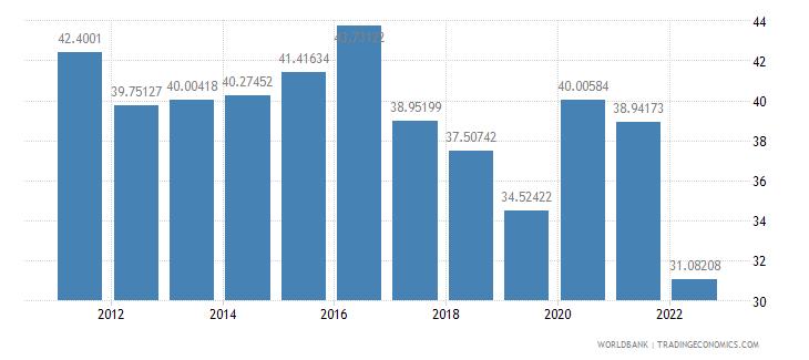 morocco communications computer etc percent of service imports bop wb data