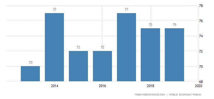 Morocco Competitiveness Rank