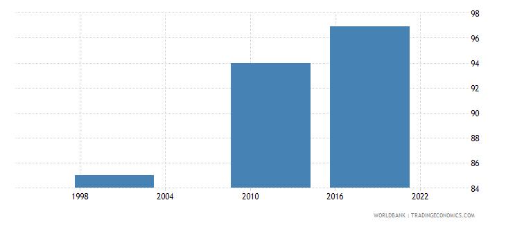 morocco completeness of birth registration percent wb data