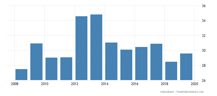 morocco consolidated foreign claims of bis reporting banks to gdp percent wb data