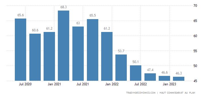 Morocco Consumer Confidence