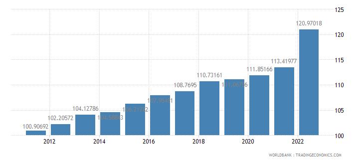 morocco consumer price index 2005  100 wb data