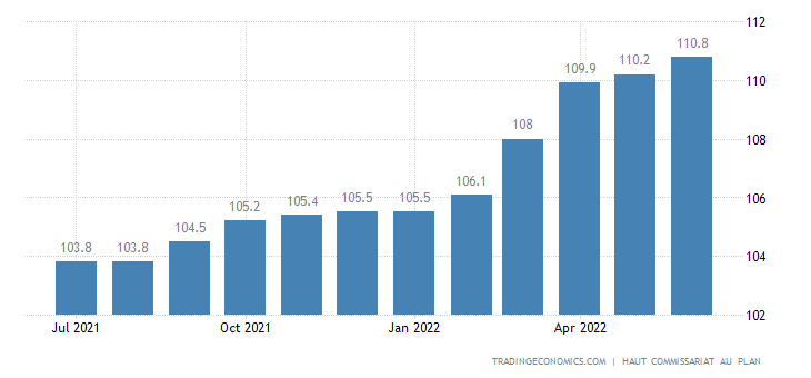 Morocco Consumer Price Index (CPI)