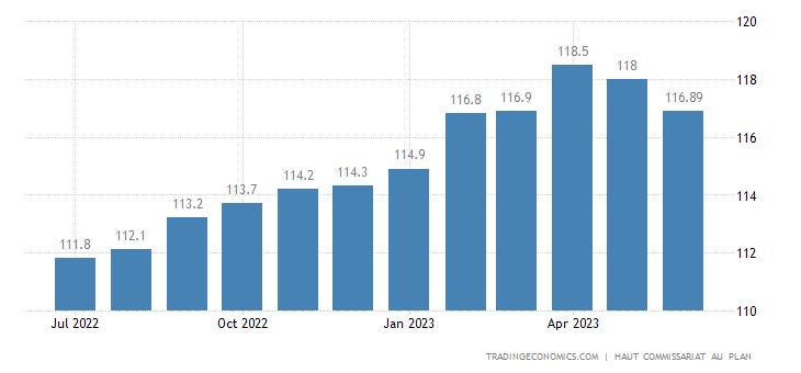 Morocco Consumer Price Index (CPI)