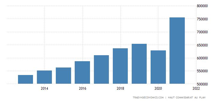 Morocco Consumer Spending