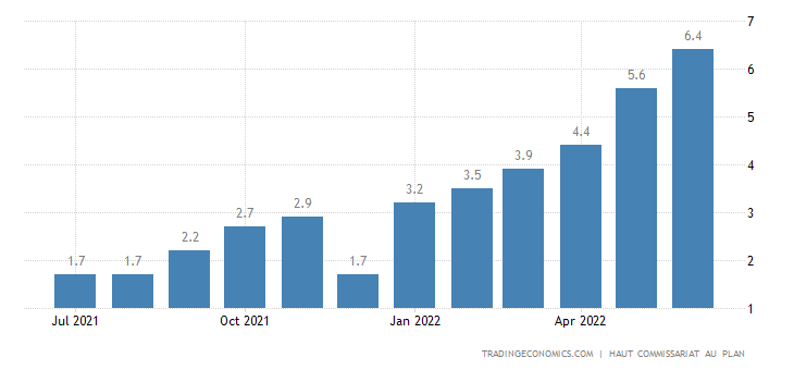 Morocco Core Inflation Rate