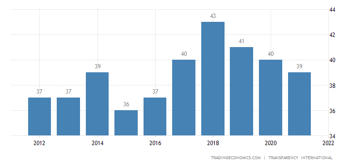 Morocco Corruption Index