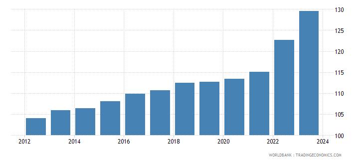 morocco cpi price nominal wb data