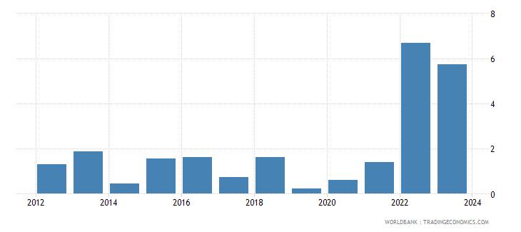 morocco cpi price percent y o y nominal seas adj  wb data