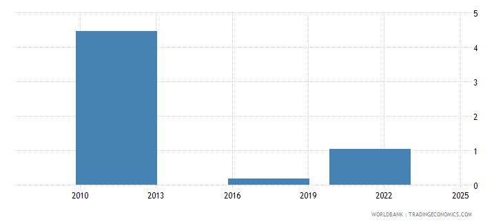 morocco credit card percent age 15 wb data