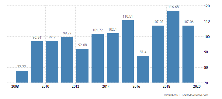 morocco crop production index 1999 2001  100 wb data