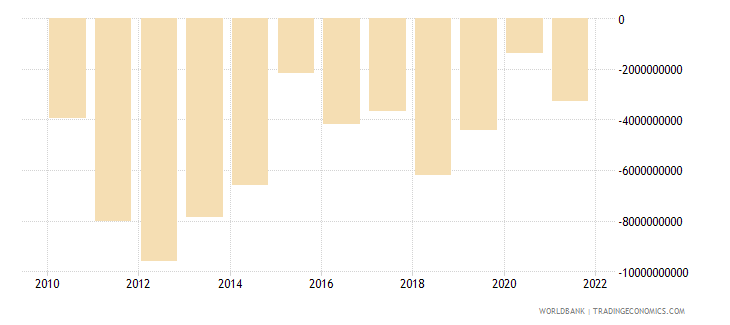 morocco current account balance bop us dollar wb data