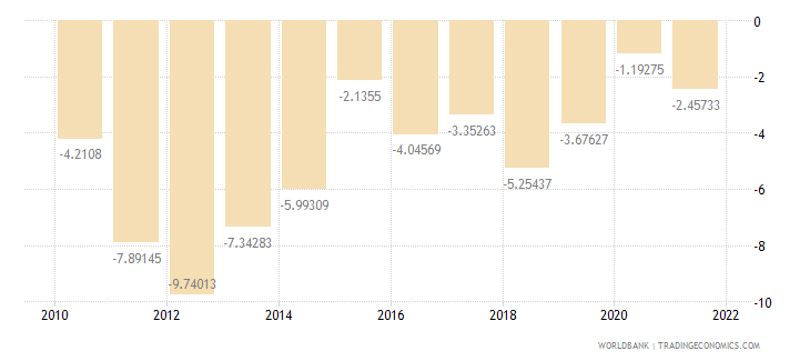 morocco current account balance percent of gdp wb data