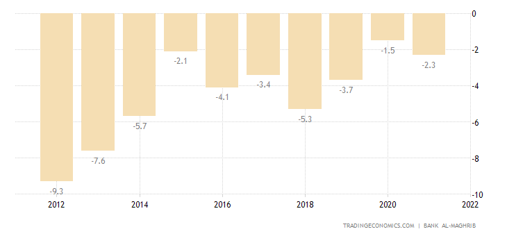 Morocco Current Account to GDP