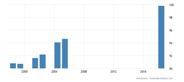 morocco current education expenditure total percent of total expenditure in public institutions wb data