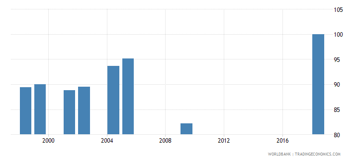 morocco current expenditure as percent of total expenditure in lower secondary public institutions percent wb data