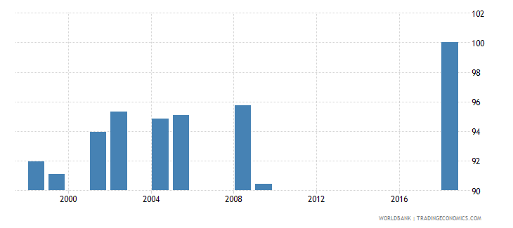 morocco current expenditure as percent of total expenditure in primary public institutions percent wb data