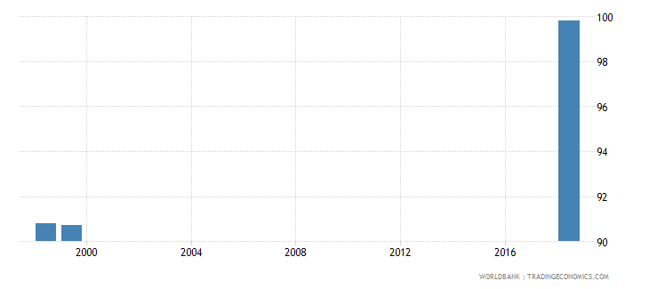 morocco current expenditure as percent of total expenditure in public institutions percent wb data