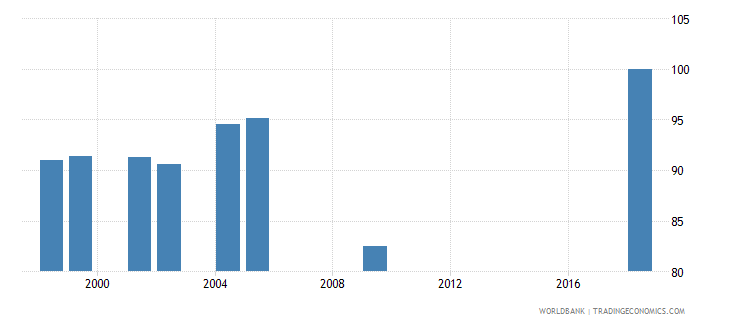 morocco current expenditure as percent of total expenditure in secondary public institutions percent wb data
