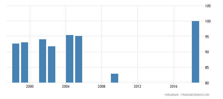 morocco current expenditure as percent of total expenditure in upper secondary public institutions percent wb data