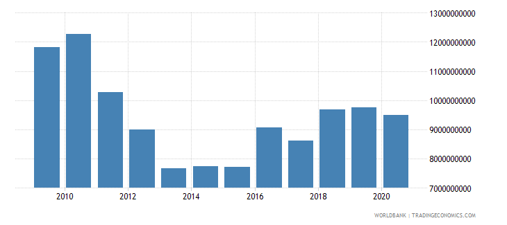 morocco customs and other import duties current lcu wb data