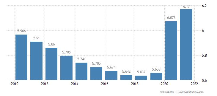 morocco death rate crude per 1 000 people wb data