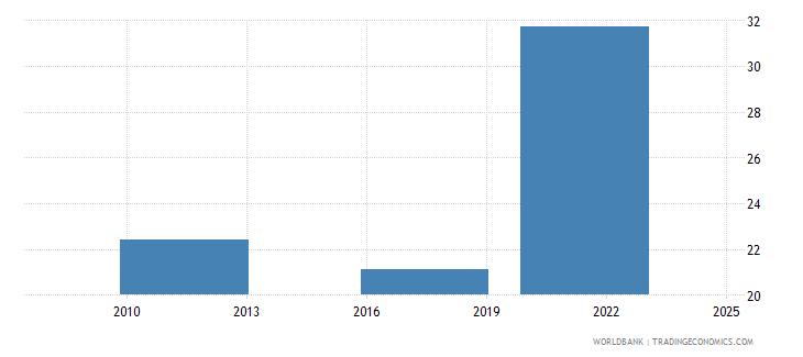 morocco debit card percent age 15 wb data