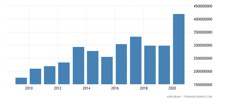 morocco debt service on external debt public and publicly guaranteed ppg tds us dollar wb data