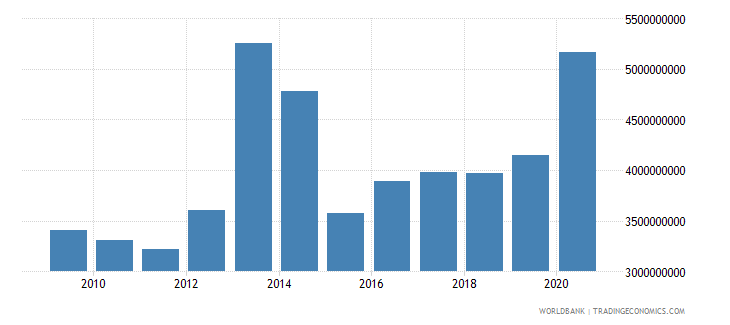 morocco debt service on external debt total tds us dollar wb data
