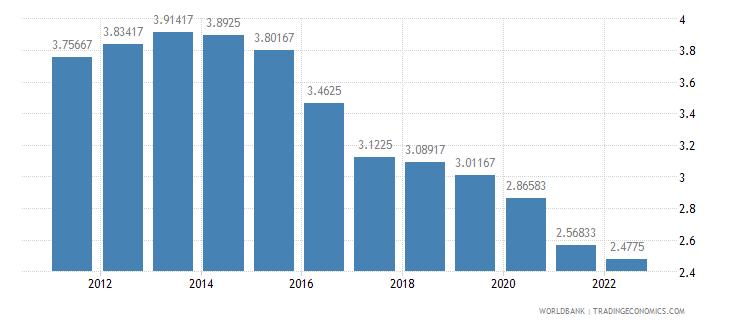 morocco deposit interest rate percent wb data