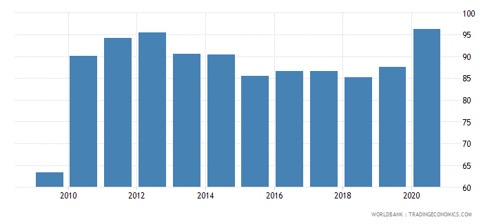 morocco domestic credit to private sector percent of gdp wb data