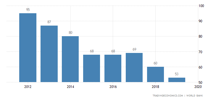 Ease of Doing Business in Morocco